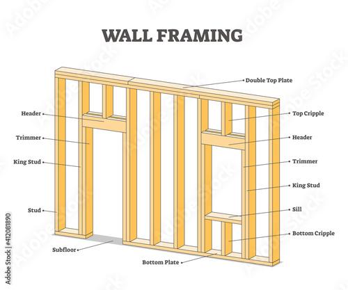 Canvas Wall framing educational description for wooden building outline concept