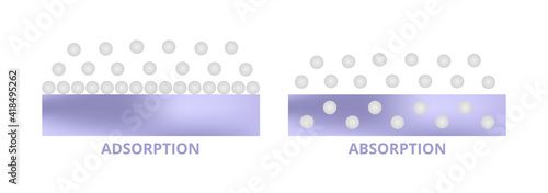 Photo Vector scientific scheme – difference between adsorption and absorption isolated on white