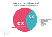 Circular Differences Or Comparison Between Cx; Customer Experience And Ux; User Experience Into Blue-yellow Vector Template And Presentation. The Illustration Is In Editable Text Round Infographic