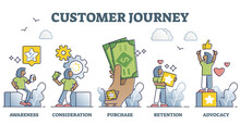 Customer Journey As Experience From Awareness To Purchase Outline Diagram