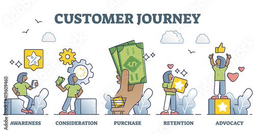 Fototapeta Customer journey as experience from awareness to purchase outline diagram obraz