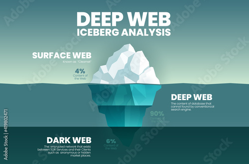 Canvastavla Blue vector presentation iceberg, deep web concept is 3 elements analyze 4% is the clearest surface web, 90% is deep web cannot search and dark web is 6% encrypted TOR network anonymous or hidden