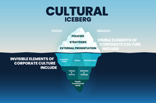Corporate Cultural Iceberg Template On Surface Is Visible Elements And Underwater Is Invisible In Corporation Culture Concept For Vision And Mission Elements Into Blue Infographic Vector Presentation.