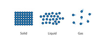 States Of Matter . Solid , Liquid And Gas. The Scientific Theory Of The Nature Of Matter. Particle Arrangement Of Substances. Concepts For Basic Chemistry, Education. Vector