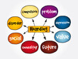 Hoarding mind map, health concept for presentations and reports