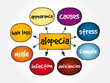 Alopecia mind map, medical concept for presentations and reports