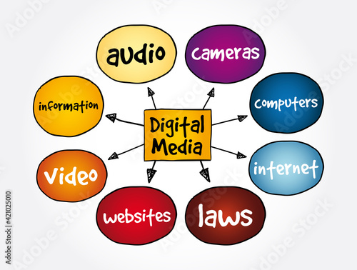Digital Media mind map, concept for presentations and reports