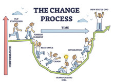 The Change Process Steps And New Beginning Model Adaption Outline Diagram