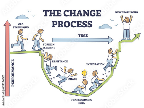 Fotografia, Obraz The change process steps and new beginning model adaption outline diagram
