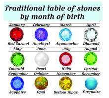 Illustration Of A Traditional Table Of Gems By Month Of Birth.