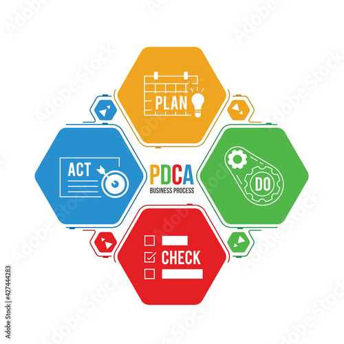 Canvastavla PDCA ( Plan, Do, Check and Act) business process with icon in Hexagon diagram ch