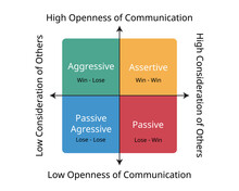 4 Stages Of Communication Styles Including Aggressive, Passive, Assertive And Passive-aggressive Behavior
