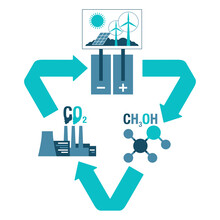 Carbon Dioxide Conversion From CO2 To Methanol