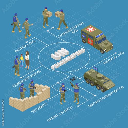 Fototapeta UN Peacekeepers Isometric Flowchart obraz
