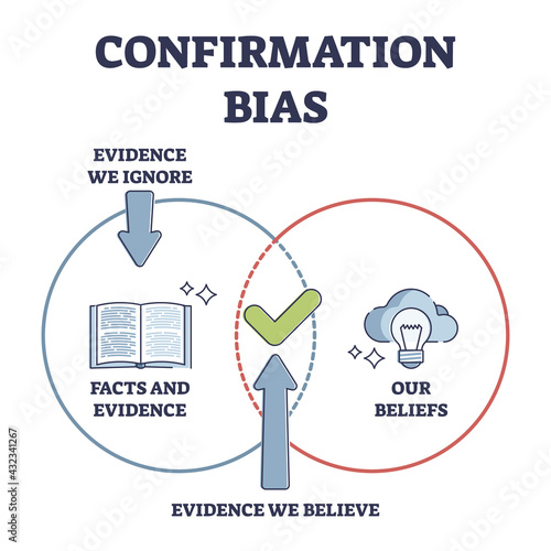 Fototapeta Confirmation bias as psychological objective attitude issue outline diagram. Incorrect information checking or aware of self interpretation vector illustration. Tendency to approve existing opinion. obraz
