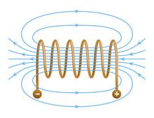 Magnetic Field Inside A Solenoid