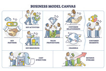 Business Model Canvas Plan As Strategic Management Template Outline Diagram. Labeled Educational Visual Chart With Company Value Proposition, Infrastructure, Customers And Finances Vector Illustration