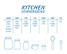 Kitchen Conversions Chart Table. Basic Metric Units Of Cooking Measurements. Most Common Volume Measures, Weight Of Liquids And Other Baking Ingredients. Vector Outline Illustration.
