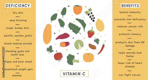 Fotografia, Obraz Infographic Vitamin C foods for healthy diet, deficiency and benefits