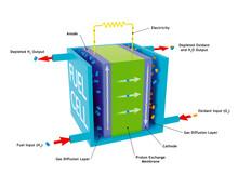 Hydrogen Fuel Cell, Illustration