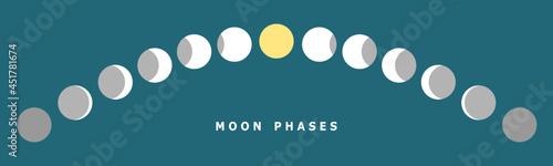 Obraz na plátně Moon different phases or lunar phases curve on blue background flat vector banner design icon