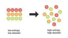 Vector Illustration Of Entropy Changes.