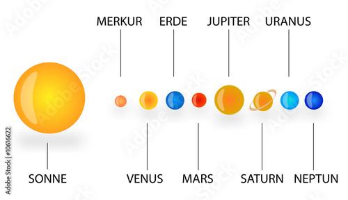 Photo Sonnensystem