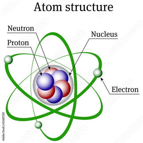 Wallpaper Mural Atom structure