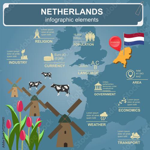 Wallpaper Mural Netherlands infographics, statistical data, sights.