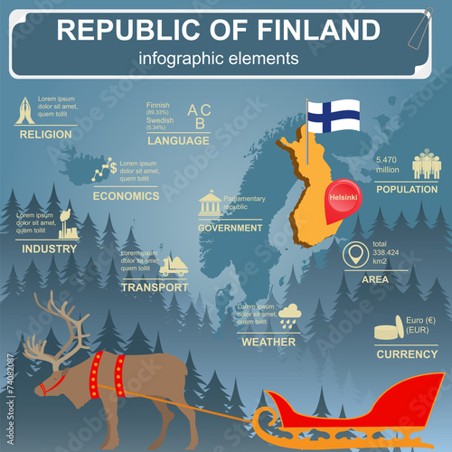 Photo Finland infographics, statistical data, sights