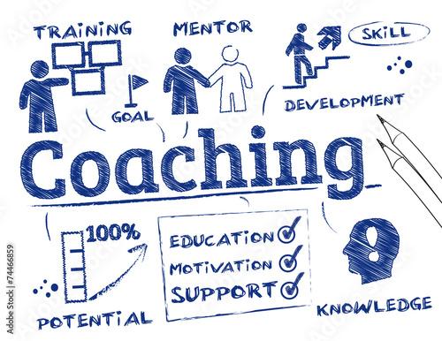 Tableau de coaching Poster Mural XXL
