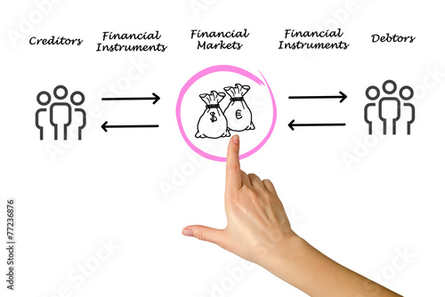 Canvas Financial markets
