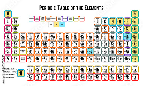 Photo Periodic table of the elements on white background