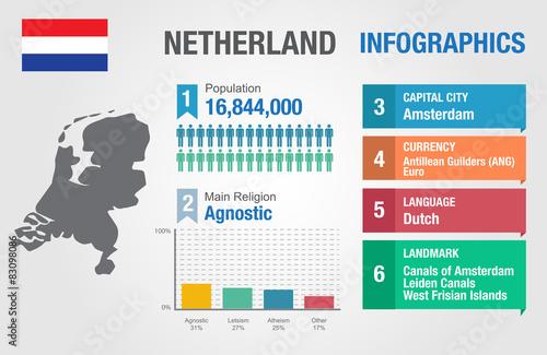 Wallpaper Mural Netherland infographics, statistical data, Netherland