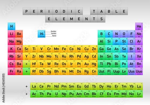 Photo Periodic Table of Elements Dmitri Mendeleev