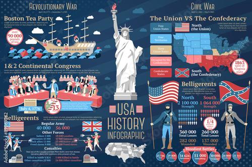 Leinwand Poster Set of USA history infographics. Revolutionary and Civil wars