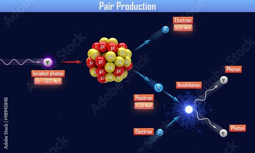 Photo Pair Production