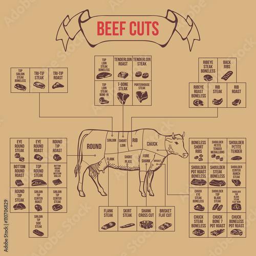 Canvas Print Vintage butcher cuts of beef diagram