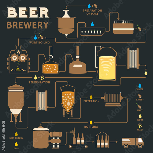 Tableau sur Toile Beer brewing process, brewery factory production