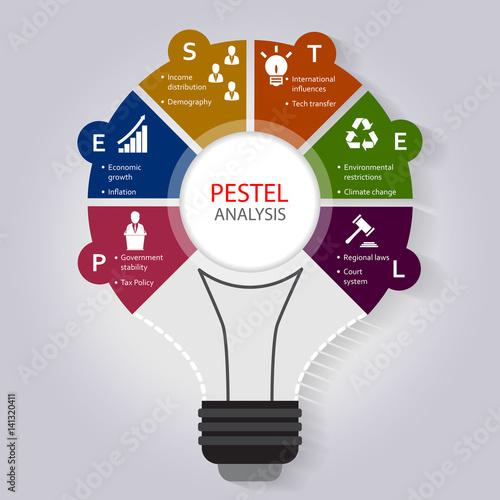 PESTEL analysis infographic template  with political, economic, social, technolo Fototapeta