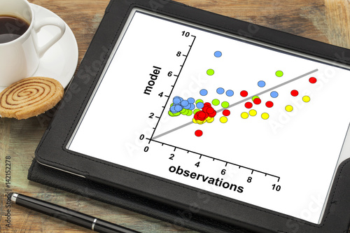 model and observation data correlation graph