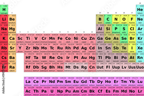 Wallpaper Mural chemical periodic table of elements