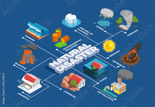 Obraz na plátně Natural Disasters Isometric Flowchart