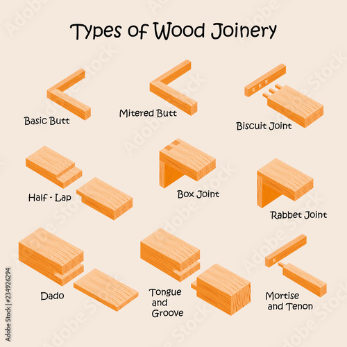 Fototapeta Types of wood joints and joinery. Industrial vector illustration