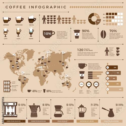 Obraz na płótnie Coffee infographic