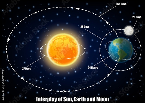 Interplay of Sun, Earth and Moon, vector educational poster Fototapet