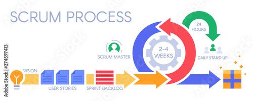 Fotografie, Obraz Scrum process infographic
