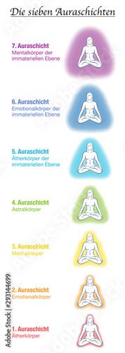 Fotografie, Tablou Seven aura bodies chart, german names, meditating yoga woman