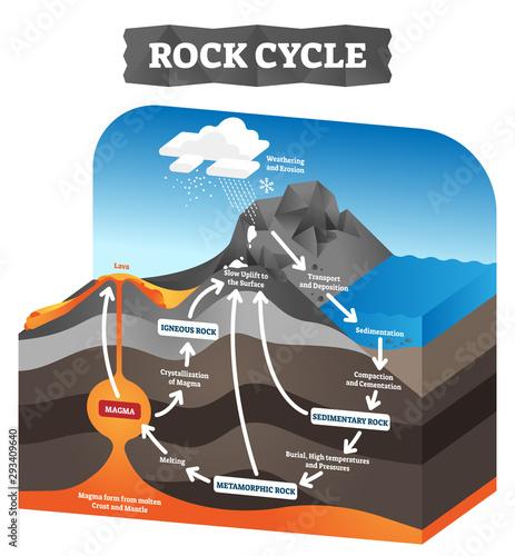 Fotografiet Rock cycle vector illustration