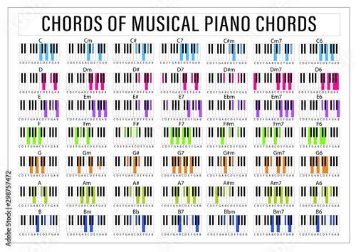 Obraz na plátně Piano Chords Tips Poster